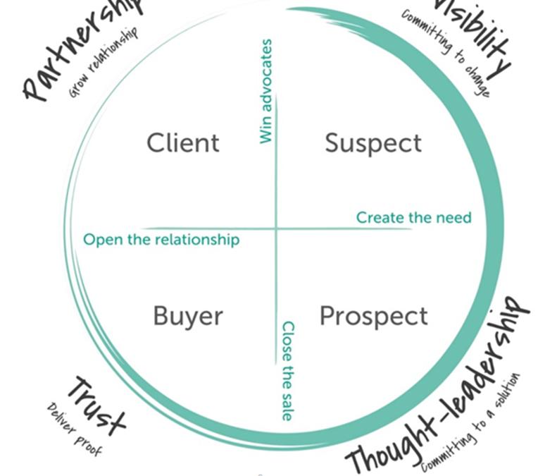 Hoe maak je een Marketingplan?
